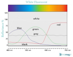 Spectral-Reflectance-Curve