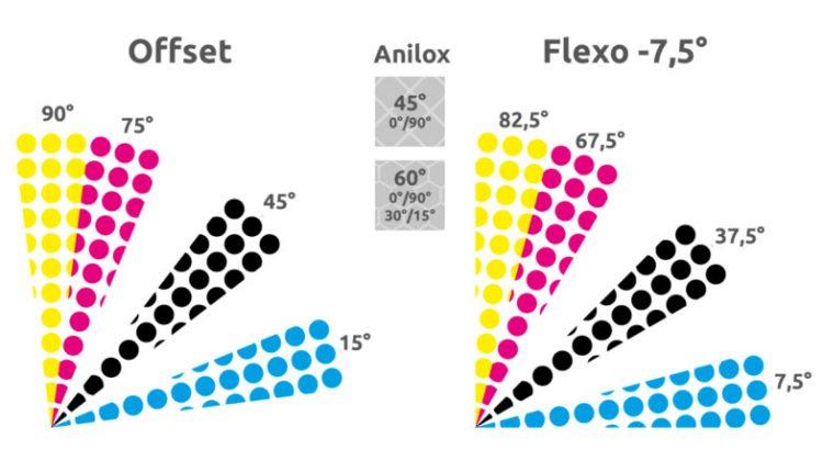 زاویه رنگها در چاپ فلکسو