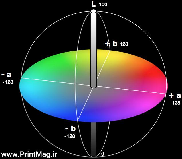 lab color space 1