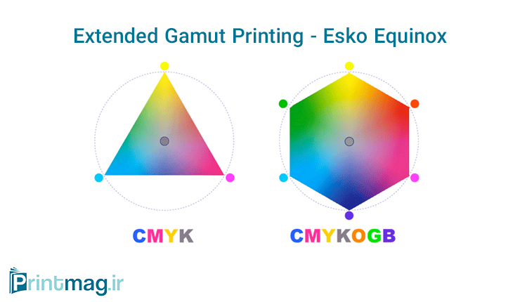 Extended-Gamut-Printing