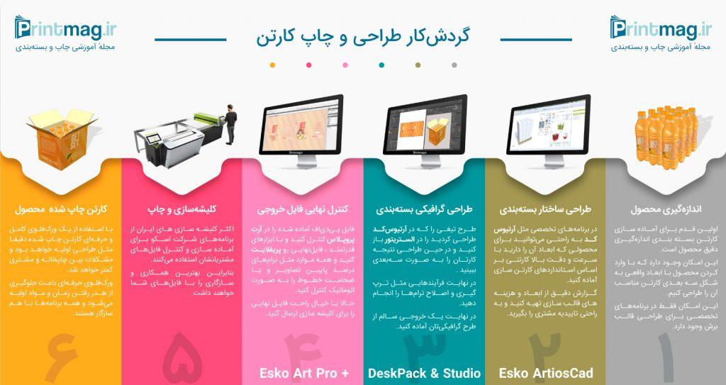 گردش کاری طراحی و چاپ کارتن