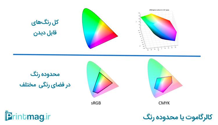 کالر گاموت یا Color Gamut