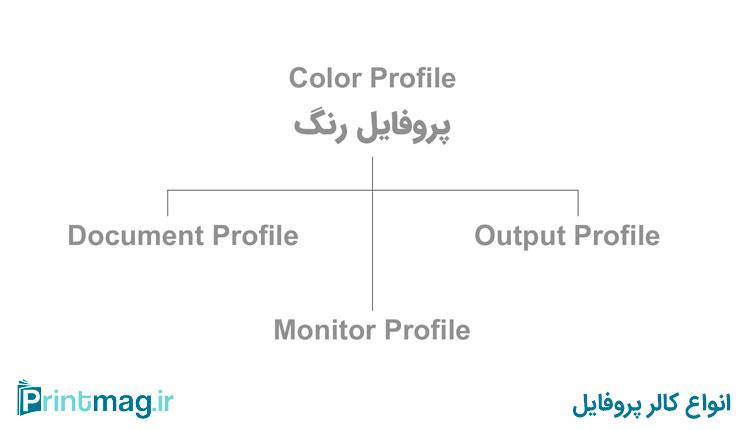 پروفایل رنگ یا Color Profile چیست ؟