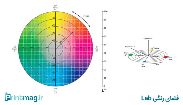 فضای رنگی Lab